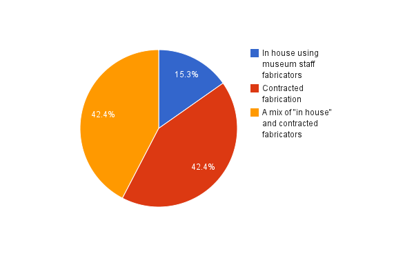 2011 museum exhibition cost survey results museum planner Cost breakdown of building a house