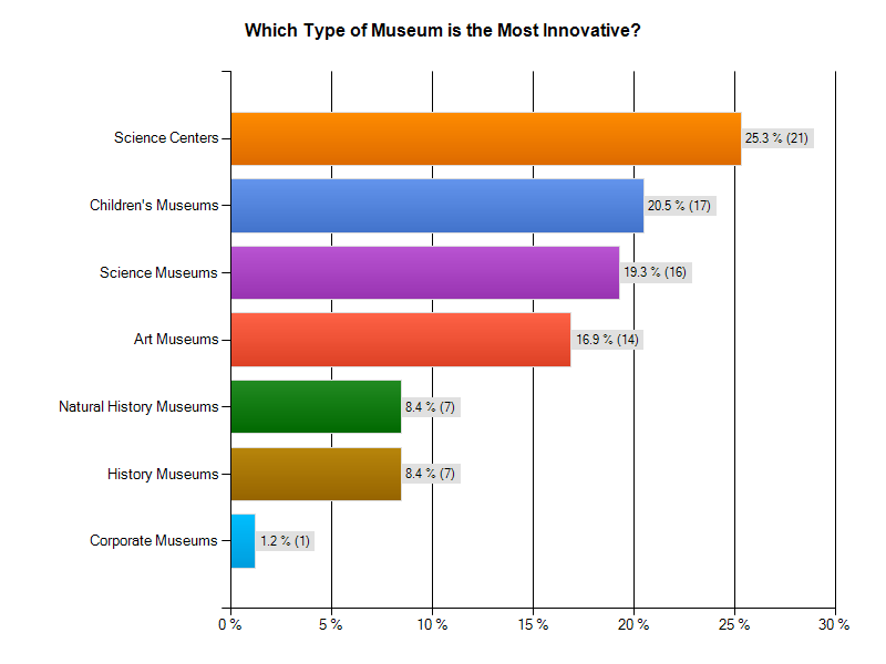 Which Type of Museum is the Most Innovative ?