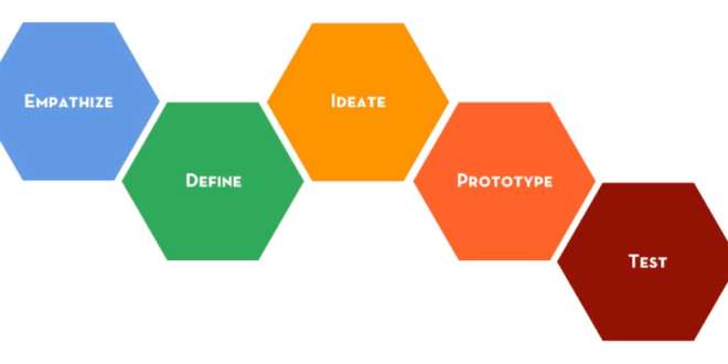 Design Thinking for Museums