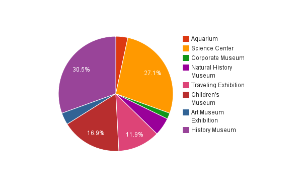 2011 museum exhibition cost survey results